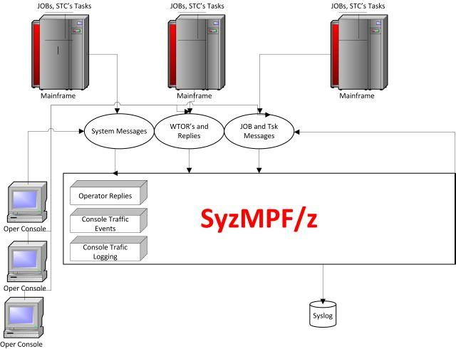 SyzMPF Product Flow